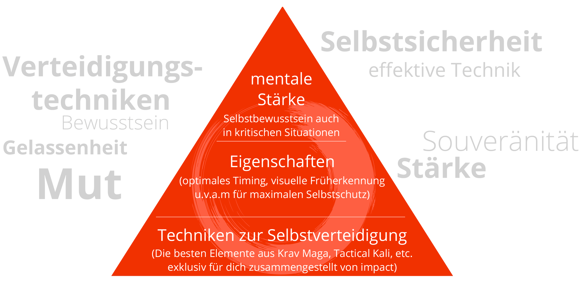 impact Mental-Training